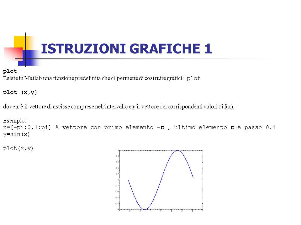 ISTRUZIONI GRAFICHE 1 plot Esiste in Matlab una funzione predefinita che ci permette di costruire grafici: plot plot (x,y) dove x è il vettore di asci