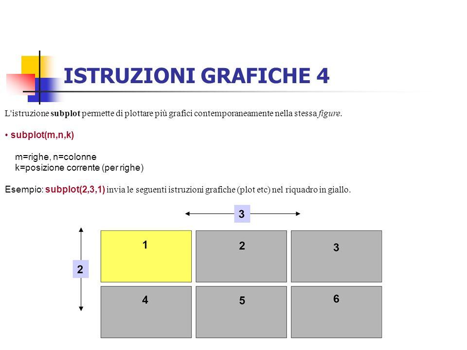 ISTRUZIONI GRAFICHE 4 L'istruzione subplot permette di plottare più grafici contemporaneamente nella stessa figure. subplot(m,n,k) m=righe, n=colonne