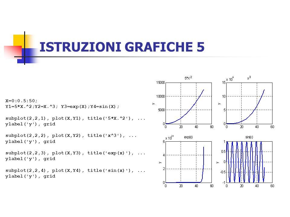 ISTRUZIONI GRAFICHE 5 X=0:0.5:50; Y1=5*X.^2;Y2=X.^3; Y3=exp(X);Y4=sin(X); subplot(2,2,1), plot(X,Y1), title('5*X.^2'),... ylabel('y'), grid subplot(2,