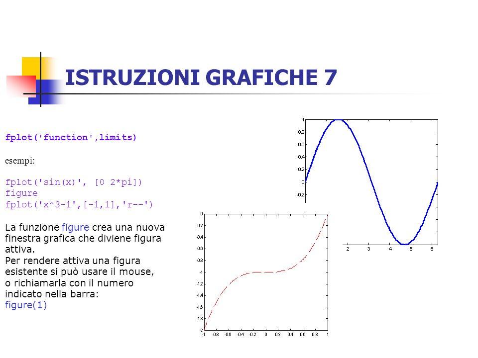 ISTRUZIONI GRAFICHE 7 fplot('function',limits) esempi: fplot('sin(x)', [0 2*pi]) figure fplot('x^3-1',[-1,1],'r--') La funzione figure crea una nuova