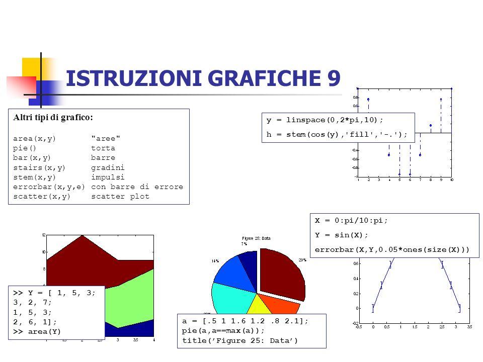 ISTRUZIONI GRAFICHE 9 Altri tipi di grafico: area(x,y)