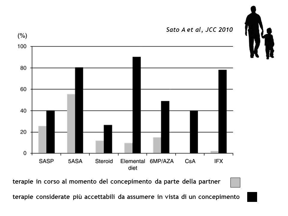 terapie in corso al momento del concepimento da parte della partner terapie considerate più accettabili da assumere in vista di un concepimento Sato A