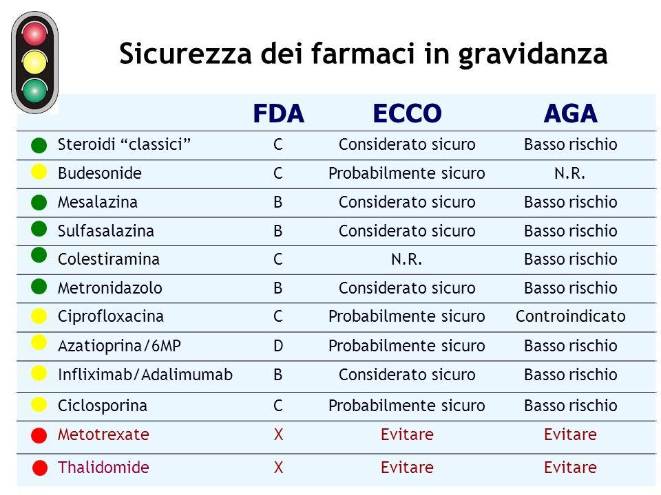 Sicurezza dei farmaci in gravidanza FDAECCOAGA Steroidi classiciCConsiderato sicuroBasso rischio BudesonideCProbabilmente sicuroN.R. MesalazinaBConsid