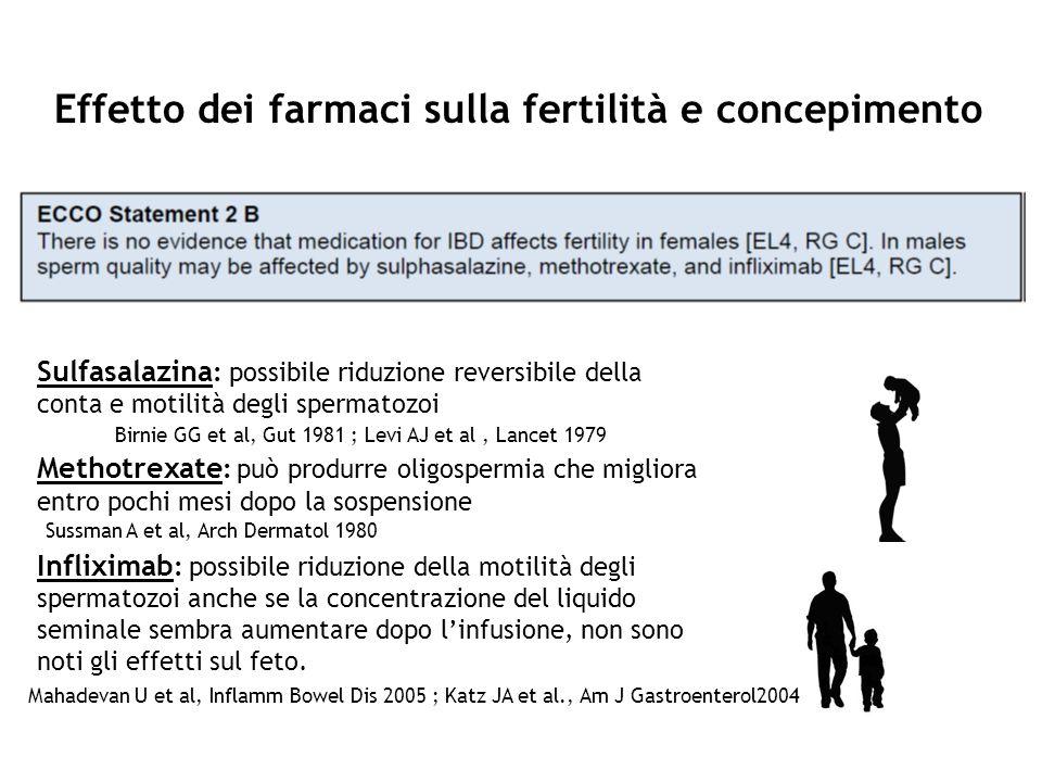 Sulfasalazina : possibile riduzione reversibile della conta e motilità degli spermatozoi Methotrexate : può produrre oligospermia che migliora entro p