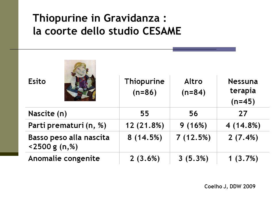 EsitoThiopurine (n=86) Altro (n=84) Nessuna terapia (n=45) Nascite (n)555627 Parti prematuri (n, %)12 (21.8%)9 (16%)4 (14.8%) Basso peso alla nascita