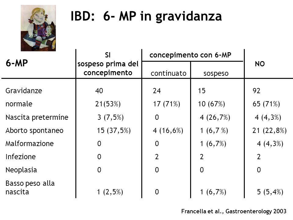 IBD: 6- MP in gravidanza 6-MP NO continuato sospeso Gravidanze 40 241592 normale 21(53%) 17 (71%)10 (67%)65 (71%) Nascita pretermine 3 (7,5%) 0 4 (26,