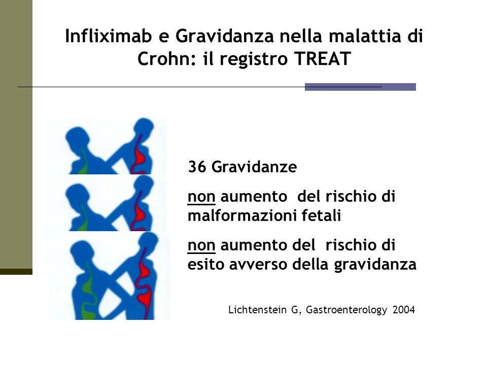 Lichtenstein G, Gastroenterology 2004 Infliximab e Gravidanza nella malattia di Crohn: il registro TREAT 36 Gravidanze non aumento del rischio di malf