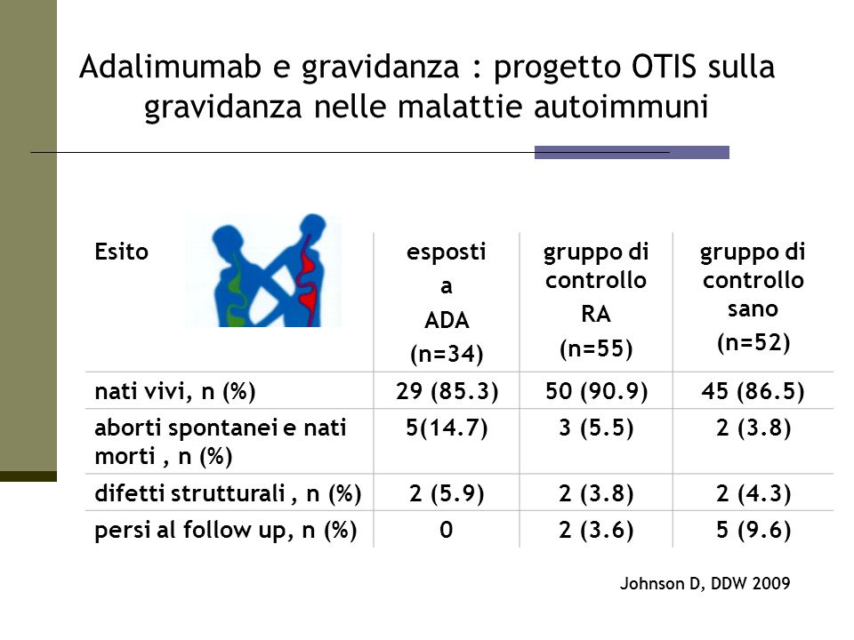 Esitoesposti a ADA (n=34) gruppo di controllo RA (n=55) gruppo di controllo sano (n=52) nati vivi, n (%)29 (85.3)50 (90.9)45 (86.5) aborti spontanei e