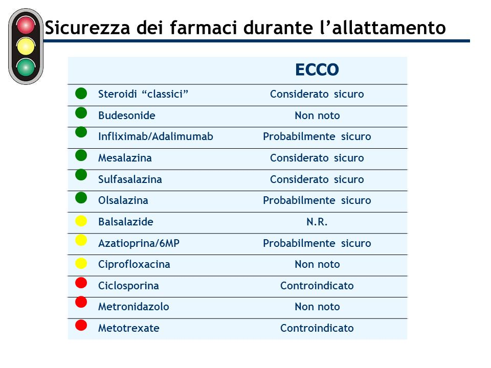 Sicurezza dei farmaci durante lallattamento ECCO Steroidi classiciConsiderato sicuro BudesonideNon noto Infliximab/AdalimumabProbabilmente sicuro Mesa