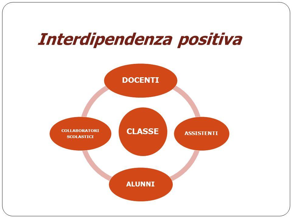 Interdipendenza positiva CLASSE DOCENTI ASSISTENTI ALUNNI COLLABORATORI SCOLASTICI
