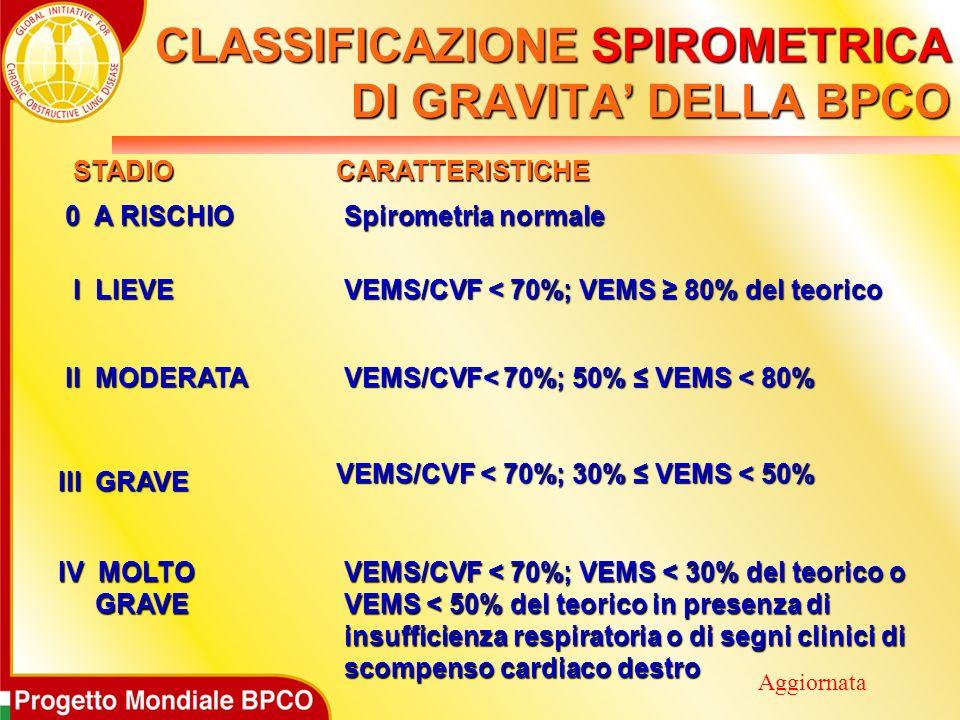 STADIO STADIO CARATTERISTICHE CARATTERISTICHE 0 A RISCHIO 0 A RISCHIO Spirometria normale Spirometria normale I LIEVE I LIEVE VEMS/CVF < 70%; VEMS 80% del teorico VEMS/CVF < 70%; VEMS 80% del teorico II MODERATA II MODERATA III GRAVE VEMS/CVF< 70%; 50% VEMS < 80% VEMS/CVF< 70%; 50% VEMS < 80% VEMS/CVF < 70%; 30% VEMS < 50% VEMS/CVF < 70%; 30% VEMS < 50% IV MOLTO GRAVE GRAVE VEMS/CVF < 70%; VEMS < 30% del teorico o VEMS/CVF < 70%; VEMS < 30% del teorico o VEMS < 50% del teorico in presenza di VEMS < 50% del teorico in presenza di insufficienza respiratoria o di segni clinici di insufficienza respiratoria o di segni clinici di scompenso cardiaco destro scompenso cardiaco destro CLASSIFICAZIONE SPIROMETRICA DI GRAVITA DELLA BPCO Aggiornata