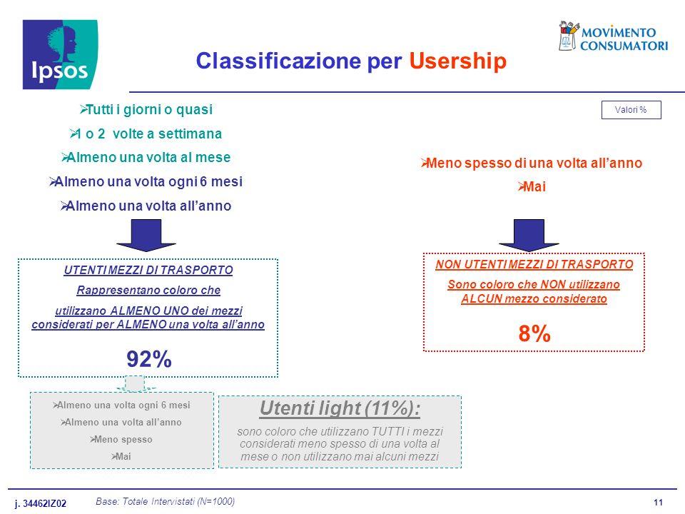 j. 34462IZ02 11 Classificazione per Usership Base: Totale Intervistati (N=1000) Almeno una volta ogni 6 mesi Almeno una volta allanno Meno spesso Mai