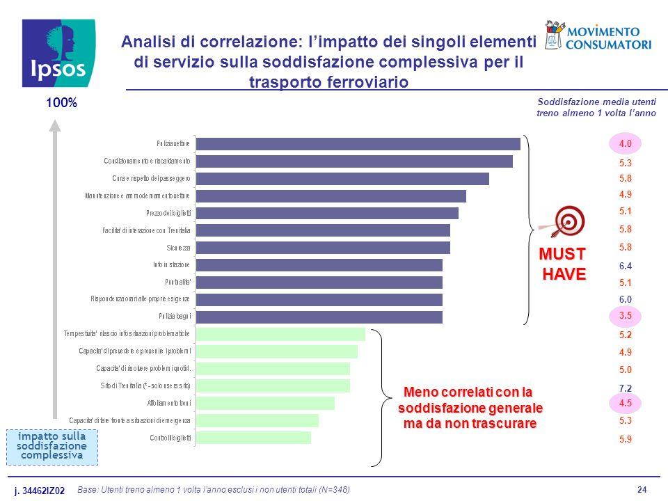 j. 34462IZ02 24 Analisi di correlazione: limpatto dei singoli elementi di servizio sulla soddisfazione complessiva per il trasporto ferroviario 100% i