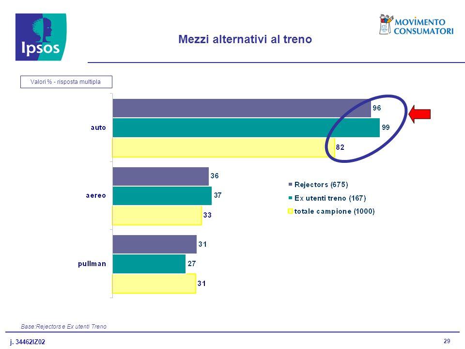 j. 34462IZ02 29 Mezzi alternativi al treno Valori % - risposta multipla Base:Rejectors e Ex utenti Treno