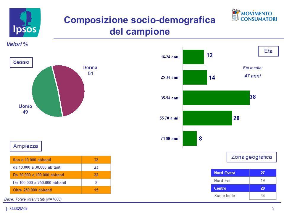 j. 34462IZ02 5 Base: Totale intervistati (N=1000) Composizione socio-demografica del campione Età media: 47 anni Sesso Età Valori % fino a 10.000 abit