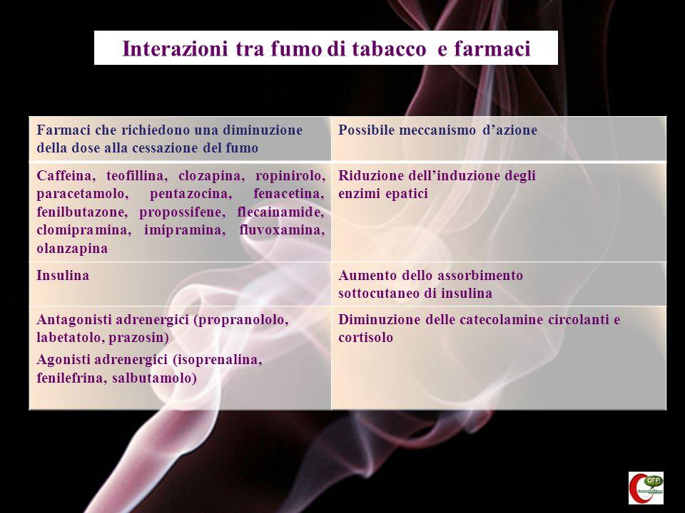 Interazioni tra fumo di tabacco e farmaci Farmaci che richiedono una diminuzione della dose alla cessazione del fumo Possibile meccanismo dazione Caff