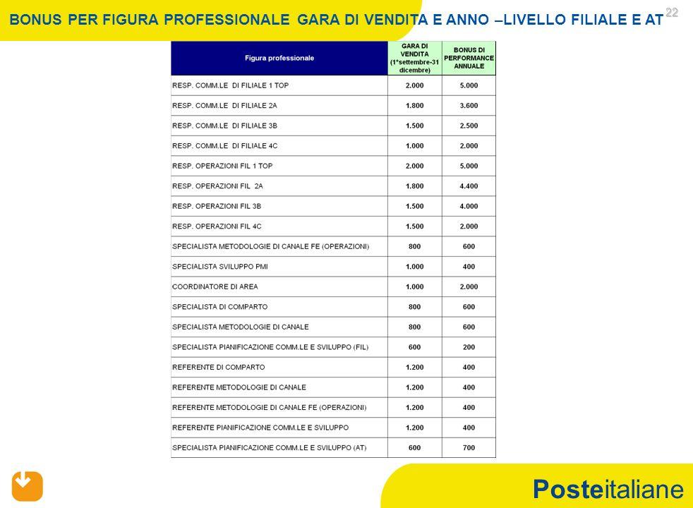 Posteitaliane 22 BONUS PER FIGURA PROFESSIONALE GARA DI VENDITA E ANNO –LIVELLO FILIALE E AT
