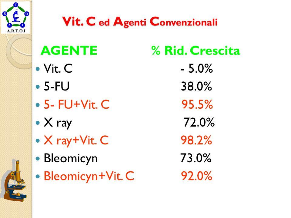 Vit. C ed A genti C onvenzionali Vit. C ed A genti C onvenzionali AGENTE % Rid. Crescita Vit. C - 5.0% 5-FU 38.0% 5- FU+Vit. C 95.5% X ray 72.0% X ray