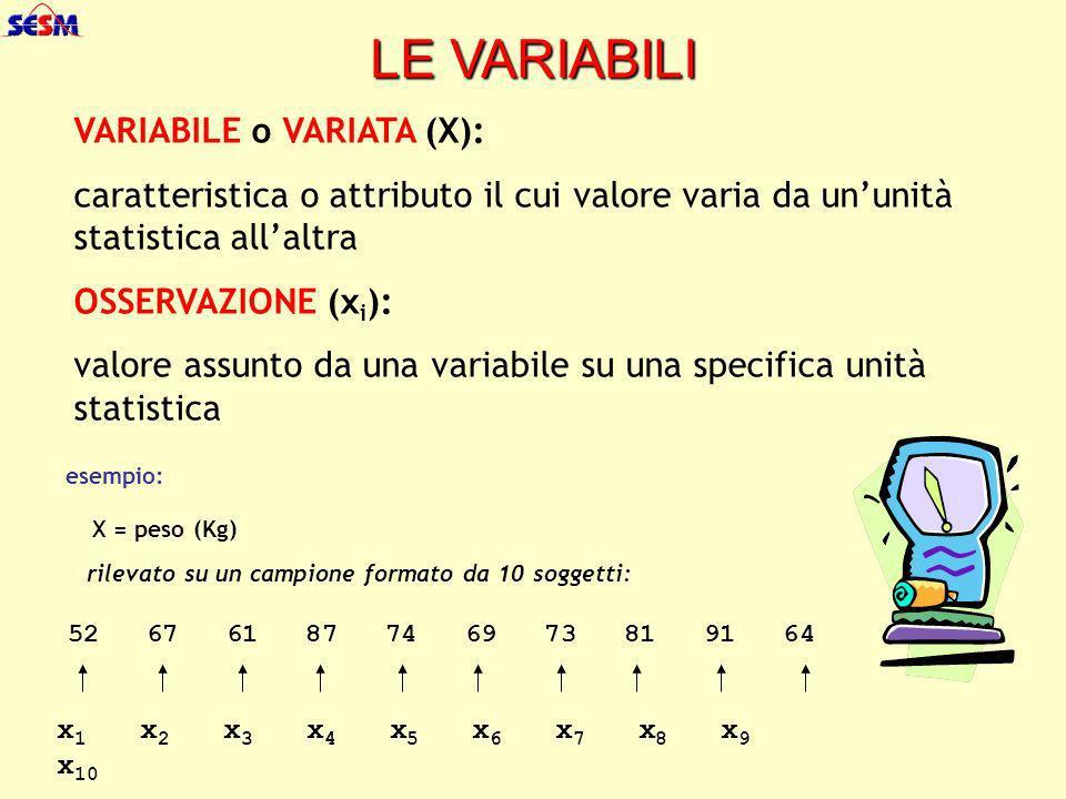 VARIABILI QUALITATIVE (i valori non sono grandezze numeriche ma MODALITÀ ) QUANTITATIVE (i valori sono grandezze numeriche) DISCRETE (solo valori interi) CONTINUE (infiniti valori allinterno di un intervallo o range) scala di misura NOMINALE scala di misura ORDINALE scala di misura AD INTERVALLO e DI RAPPORTO scala di misura AD INTERVALLO e DI RAPPORTO