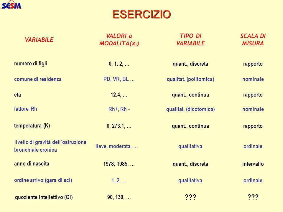 ESERCIZIO 0, 1, 2, … PD, VR, BL … 12.4, … Rh+, Rh - 0, 273.1, … lieve, moderata, … 1978, 1985, … 1, 2, … 90, 130, … qualitat. (politomica) quant., dis