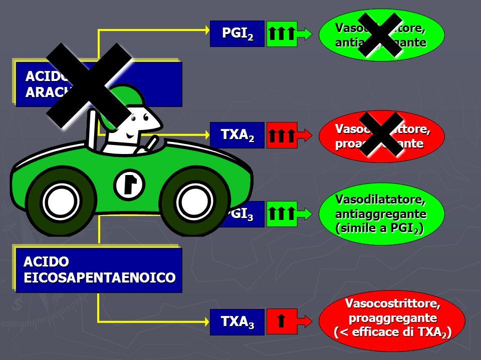 ACIDO ARACHIDONICO ACIDO EICOSAPENTAENOICO PGI 2 TXA 2 PGI 3 TXA 3 Vasodilatatore, antiaggregante Vasocostrittore, proaggregante Vasodilatatore, antia