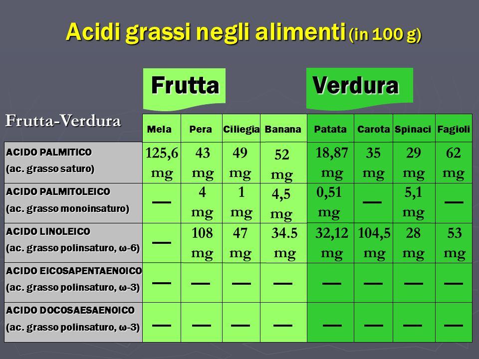 ACIDO PALMITICO (ac. grasso saturo) ACIDO PALMITOLEICO (ac. grasso monoinsaturo) ACIDO LINOLEICO (ac. grasso polinsaturo, ω-6) ACIDO EICOSAPENTAENOICO