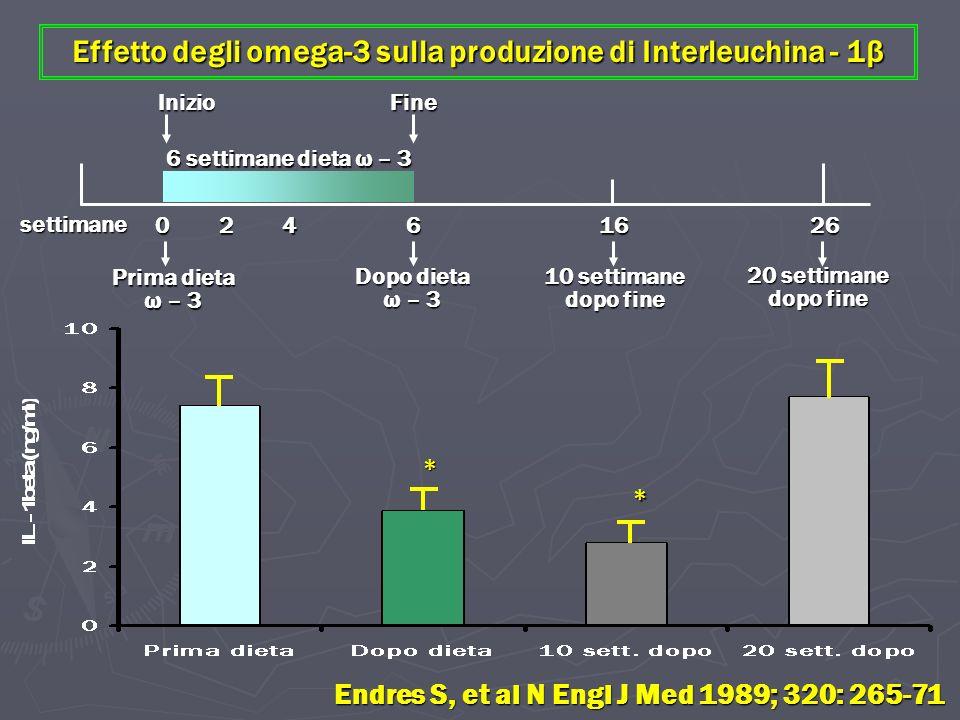 Effetto degli omega-3 sulla produzione di Interleuchina - 1β InizioFine 6 settimane dieta ω – 3 settimane 02461626 Prima dieta ω – 3 Dopo dieta ω – 3