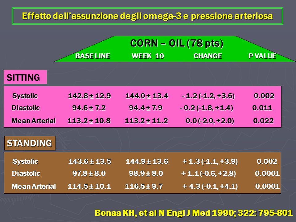 Effetto dellassunzione degli omega-3 e pressione arteriosa SITTING Systolic 142.8 ± 12.9 144.0 ± 13.4 - 1.2 (-1.2, +3.6) 0.002 Diastolic 94.6 ± 7.2 94