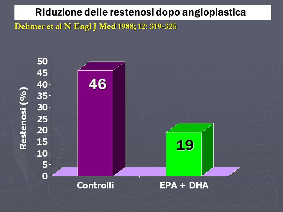 Riduzione delle restenosi dopo angioplastica Dehmer et al N Engl J Med 1988; 12: 319-325 46 19