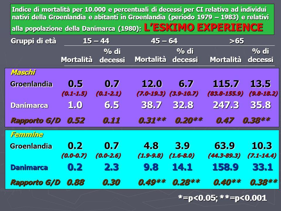 Indice di mortalità per 10.000 e percentuali di decessi per CI relativa ad individui nativi della Groenlandia e abitanti in Groenlandia (periodo 1979
