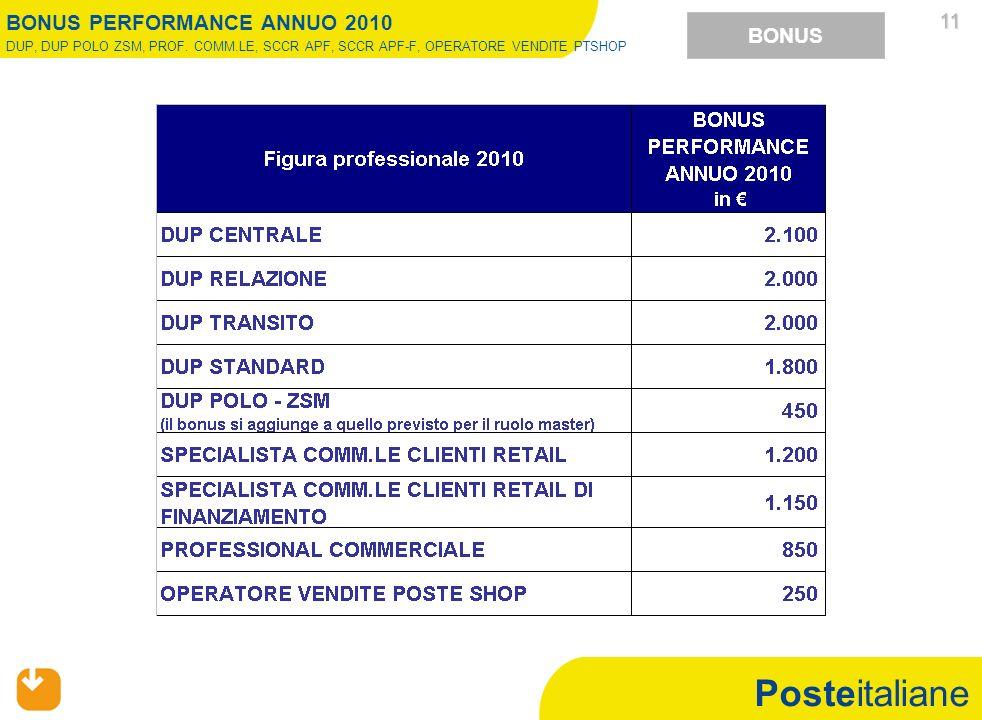 Posteitaliane 11 11 BONUS BONUS PERFORMANCE ANNUO 2010 DUP, DUP POLO ZSM, PROF. COMM.LE, SCCR APF, SCCR APF-F, OPERATORE VENDITE PTSHOP
