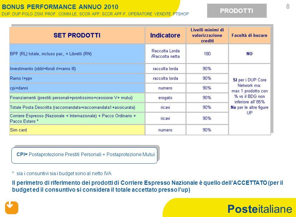 Posteitaliane PRODOTTI CPI= Postaprotezione Prestiti Personali + Postaprotezione Mutui 8 Il perimetro di riferimento dei prodotti di Corriere Espresso
