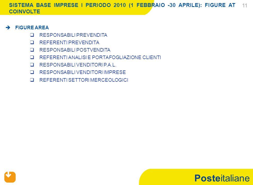 Posteitaliane 11 11 SISTEMA BASE IMPRESE I PERIODO 2010 (1 FEBBRAIO -30 APRILE): FIGURE AT COINVOLTE FIGURE AREA RESPONSABILI PREVENDITA REFERENTI PREVENDITA RESPONSABILI POSTVENDITA REFERENTI ANALISI E PORTAFOGLIAZIONE CLIENTI RESPONSABILI VENDITORI P.A.L.
