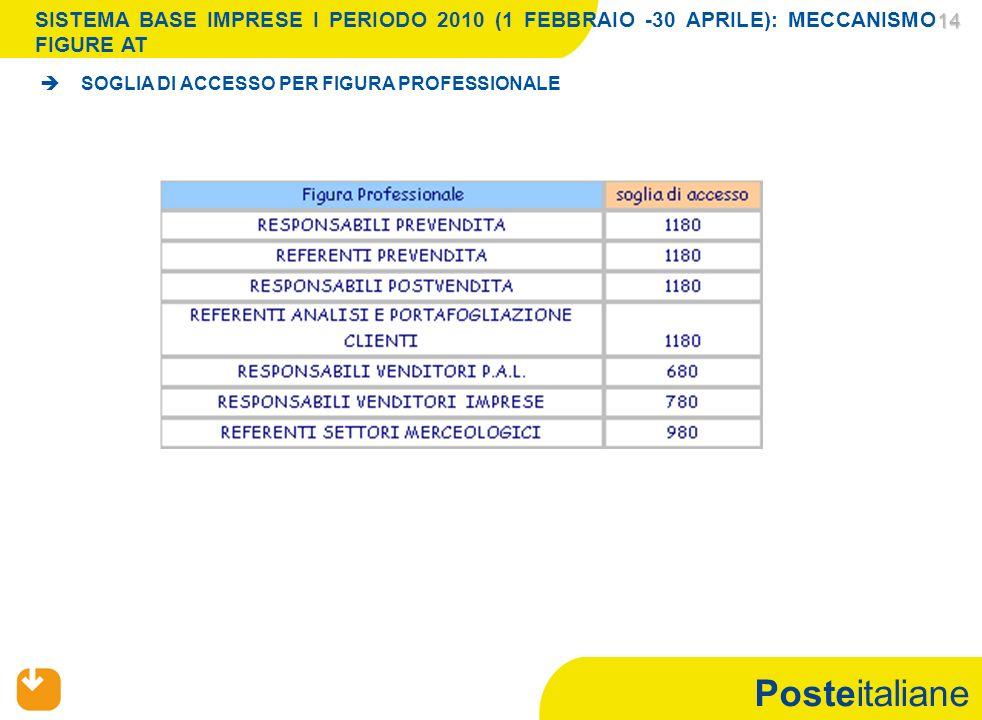 Posteitaliane 14 14 SOGLIA DI ACCESSO PER FIGURA PROFESSIONALE SISTEMA BASE IMPRESE I PERIODO 2010 (1 FEBBRAIO -30 APRILE): MECCANISMO FIGURE AT
