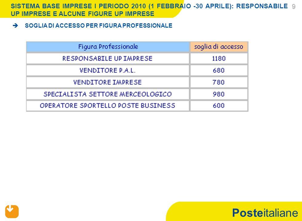 Posteitaliane 9 SOGLIA DI ACCESSO PER FIGURA PROFESSIONALE SISTEMA BASE IMPRESE I PERIODO 2010 (1 FEBBRAIO -30 APRILE): RESPONSABILE UP IMPRESE E ALCU