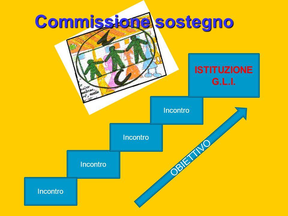Commissione sostegno Incontro ISTITUZIONE G.L.I. O B I E T T I V O Incontro