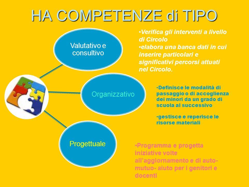 HA COMPETENZE di TIPO Valutativo e consultivo Organizzativo Progettuale Verifica gli interventi a livello di Circolo elabora una banca dati in cui inserire particolari e significativi percorsi attuati nel Circolo.