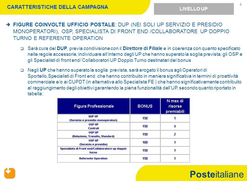 Posteitaliane 5 Partecipa alla campagna commerciale Posteshop il personale con rapporto di lavoro a tempo indeterminato e applicato, nellambito dellunità organizzativa di appartenenza, sui ruoli coinvolti nel presente sistema di incentivazione.