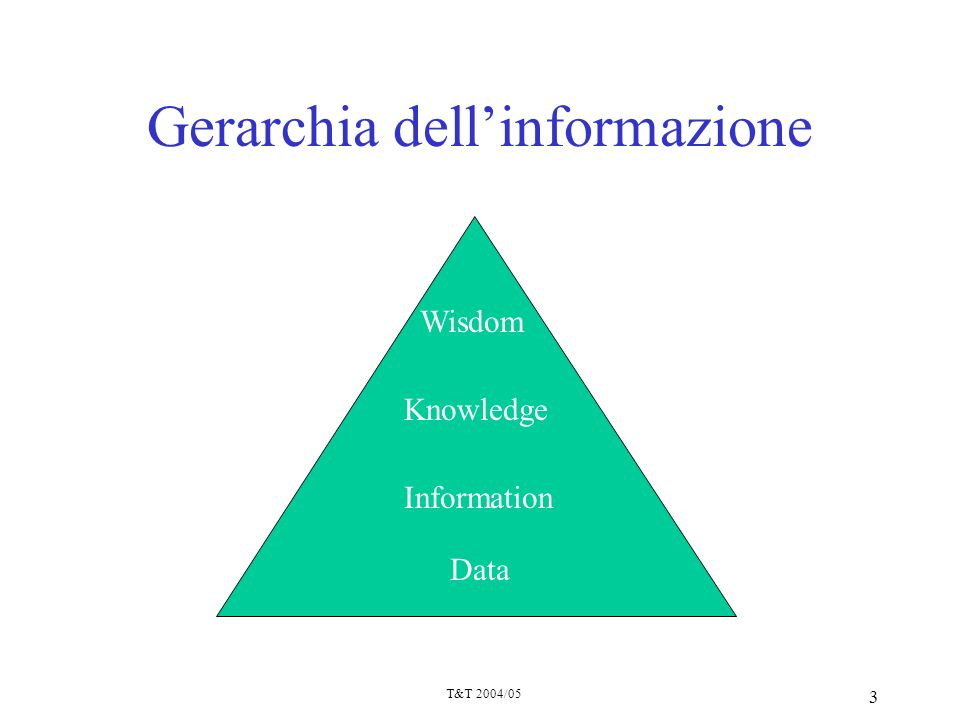 T&T 2004/05 3 Gerarchia dellinformazione Wisdom Knowledge Information Data