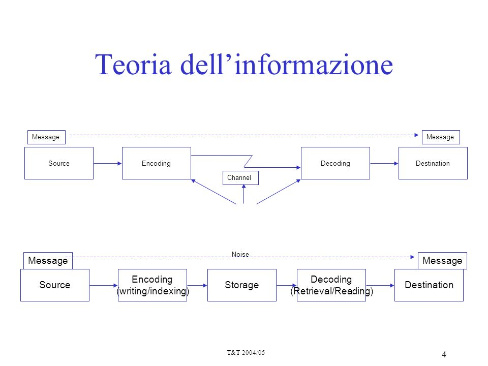 T&T 2004/05 4 Teoria dellinformazione Noise SourceDecodingEncodingDestination Message Channel StorageSource Decoding (Retrieval/Reading) Encoding (wri