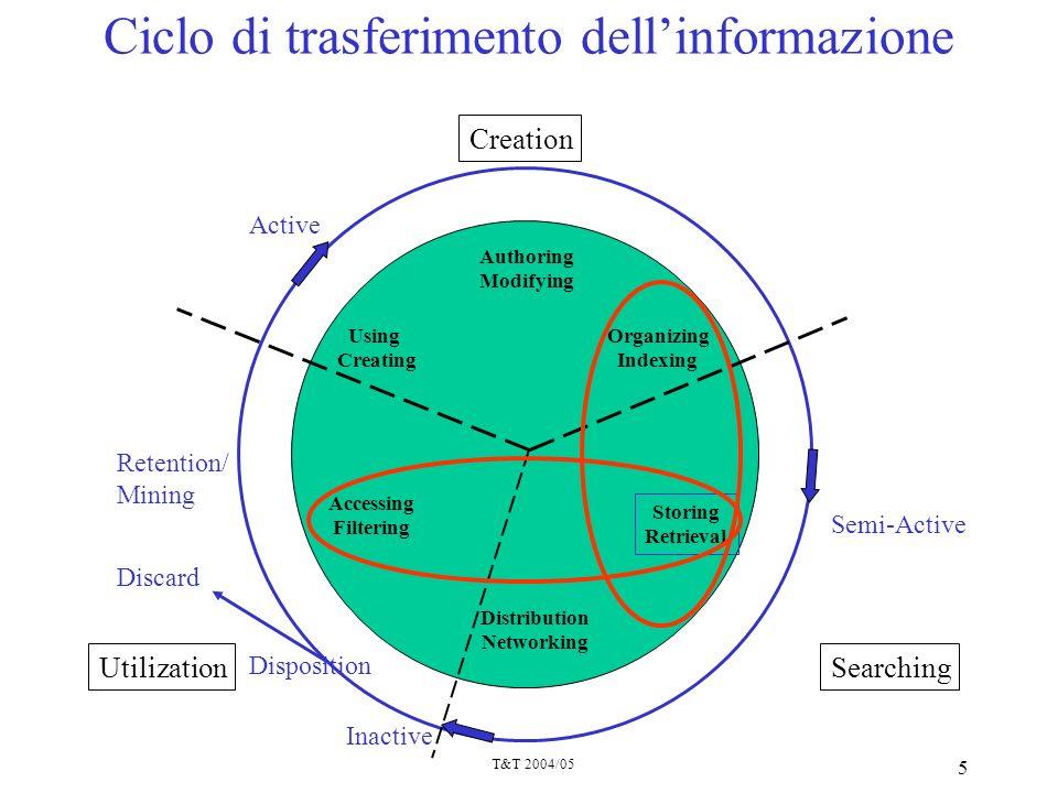 T&T 2004/05 16 La gente che cosa cerca nel Web.Studio di Amanda Spink et al., Ott.