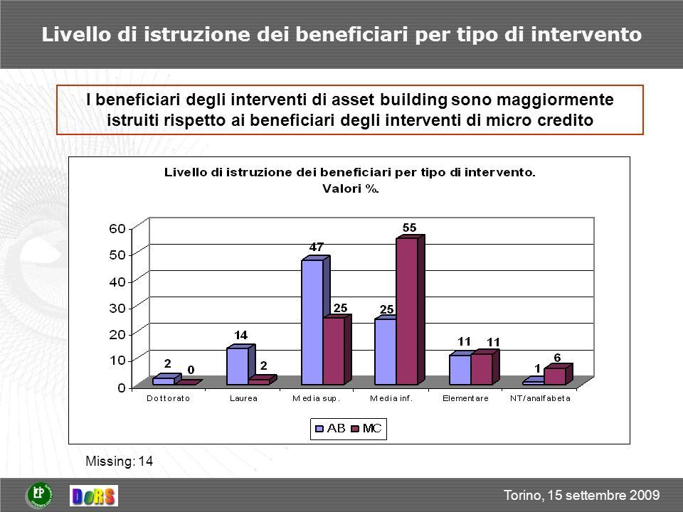 Torino, 15 settembre 2009 Livello di istruzione dei beneficiari per tipo di intervento I beneficiari degli interventi di asset building sono maggiormente istruiti rispetto ai beneficiari degli interventi di micro credito Missing: 14