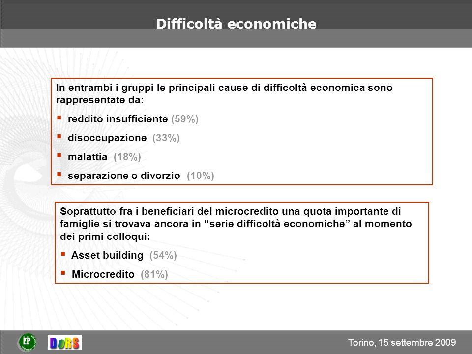 Torino, 15 settembre 2009 Difficoltà economiche In entrambi i gruppi le principali cause di difficoltà economica sono rappresentate da: reddito insufficiente (59%) disoccupazione (33%) malattia (18%) separazione o divorzio (10%) Soprattutto fra i beneficiari del microcredito una quota importante di famiglie si trovava ancora in serie difficoltà economiche al momento dei primi colloqui: Asset building (54%) Microcredito (81%)
