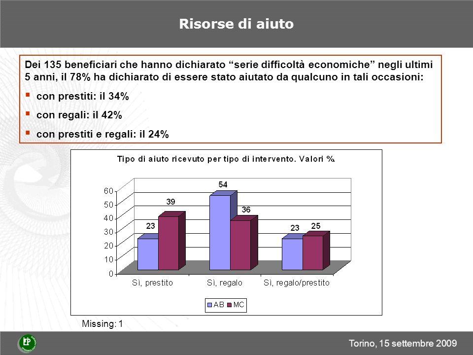 Torino, 15 settembre 2009 Risorse di aiuto Dei 135 beneficiari che hanno dichiarato serie difficoltà economiche negli ultimi 5 anni, il 78% ha dichiarato di essere stato aiutato da qualcuno in tali occasioni: con prestiti: il 34% con regali: il 42% con prestiti e regali: il 24% Missing: 1
