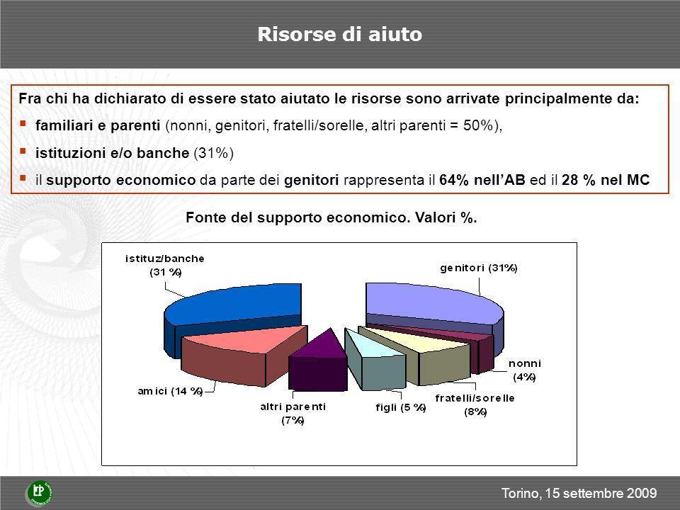 Torino, 15 settembre 2009 Risorse di aiuto Fra chi ha dichiarato di essere stato aiutato le risorse sono arrivate principalmente da: familiari e parenti (nonni, genitori, fratelli/sorelle, altri parenti = 50%), istituzioni e/o banche (31%) il supporto economico da parte dei genitori rappresenta il 64% nellAB ed il 28 % nel MC Fonte del supporto economico.