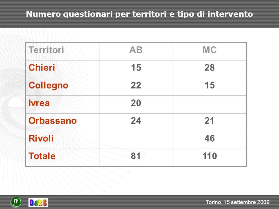Torino, 15 settembre 2009 Distribuzione per sesso e tipo di intervento Fra i beneficiari leggera maggioranza di uomini (53%) rispetto alle donne (47%) Missing/sesso: 1