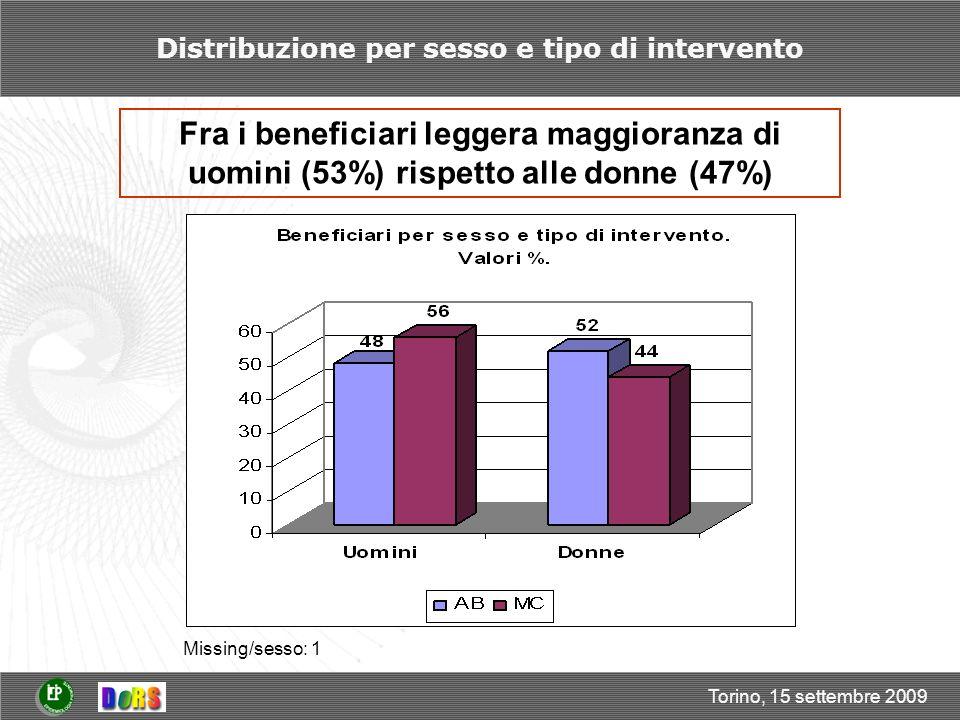 Torino, 15 settembre 2009 Esperienze di risparmio Circa il 68% del totale dei beneficiari non ha avuto esperienze di risparmio precedenti la data dei primi colloqui.