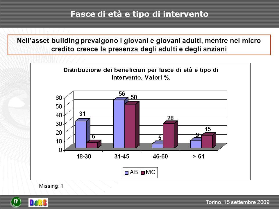 Torino, 15 settembre 2009 Fasce di età e tipo di intervento Nellasset building prevalgono i giovani e giovani adulti, mentre nel micro credito cresce la presenza degli adulti e degli anziani Missing: 1