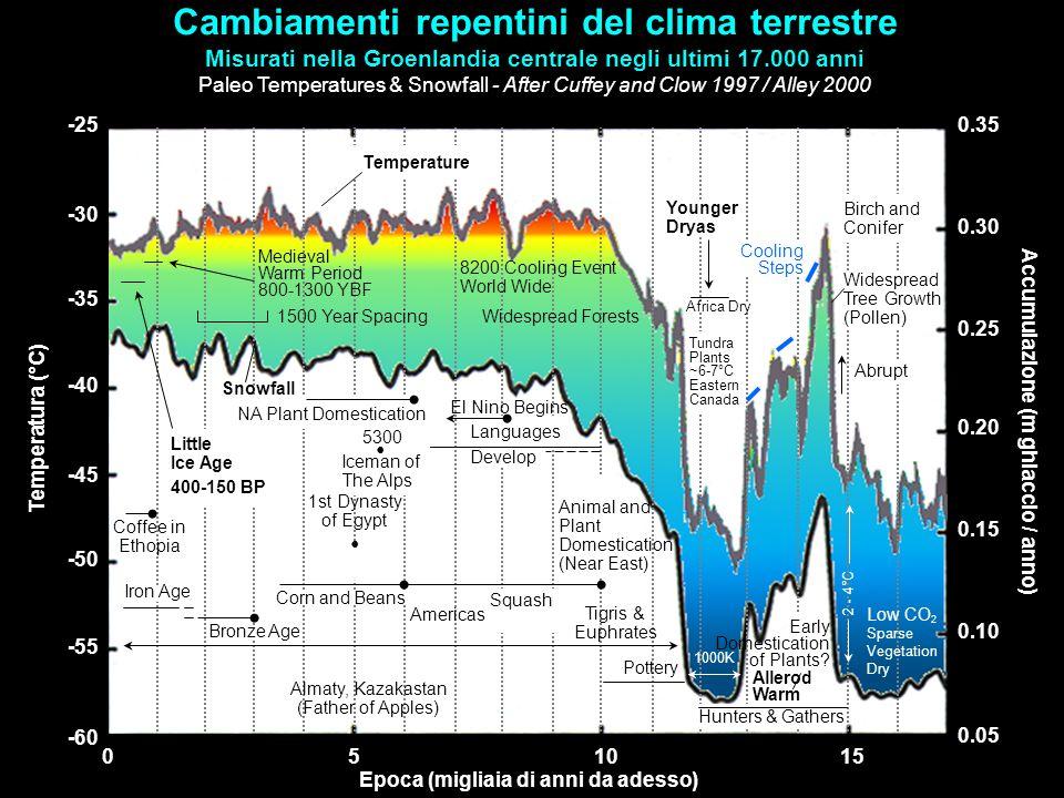 Cambiamenti repentini del clima terrestre Misurati nella Groenlandia centrale negli ultimi 17.000 anni Paleo Temperatures & Snowfall - After Cuffey an