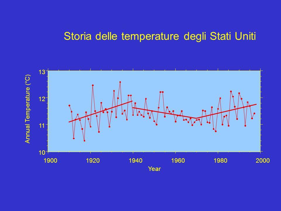 Year 10 11 12 13 190019201940196019802000 Annual Temperature (°C) Storia delle temperature degli Stati Uniti